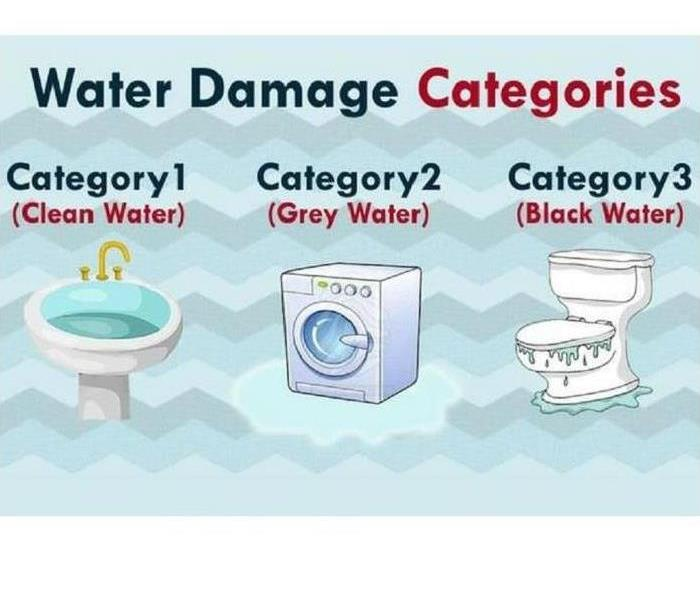 Water Damage Water Knowledge: Clean to Black